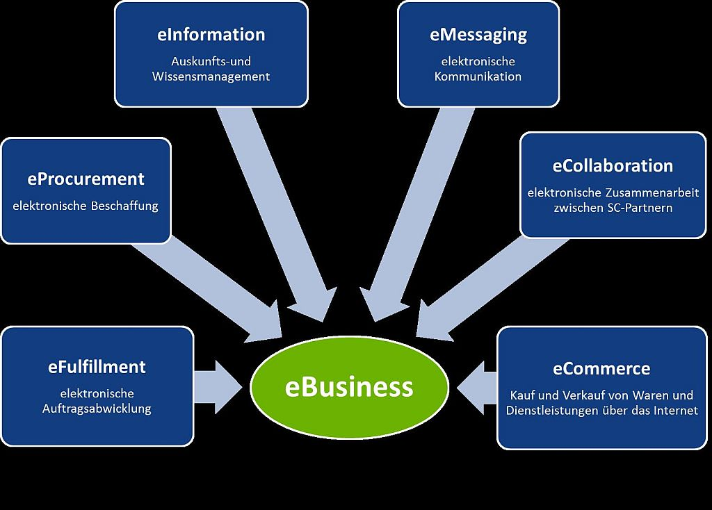 FIR ebusiness