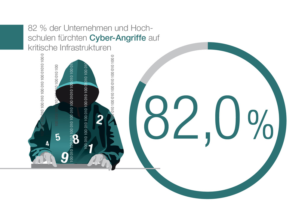 vde-digitale-transformation-cyber-angriffe