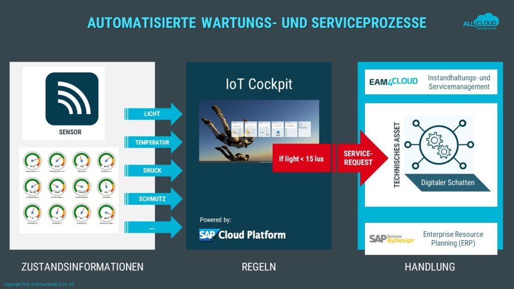 SAP all4cloud IoT-szenario